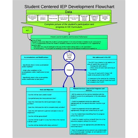 iep flowchart 209 best images about iep special education on