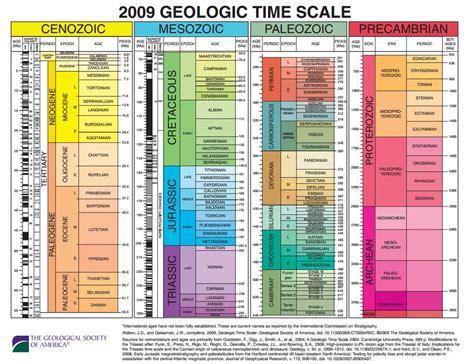 Calendario De La Tierra Da De La Tierra Calendario Historia Datos Fecha De