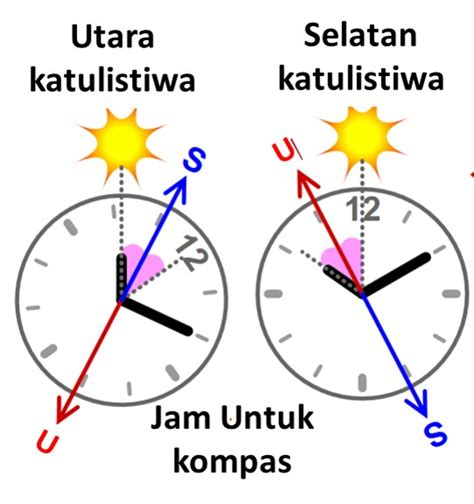 Moeldoko Buang Jam Tangan moeldoko mungkin bukan penggemar jam tangan dongeng geologi