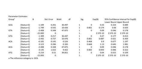 spss tutorial multinomial logistic regression binary or multinomial logistic regression in spss