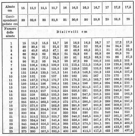alzata scale interne scala al grezzo tabella delle misure relative alle pedate