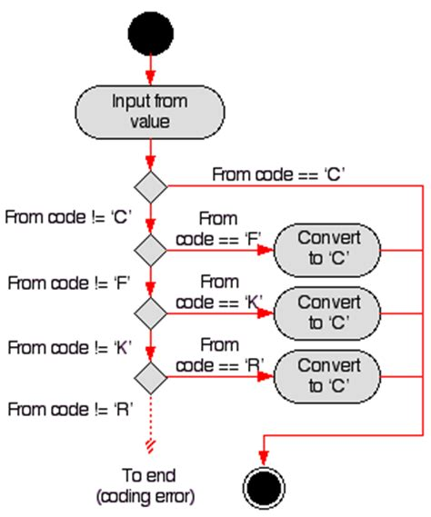 program to flowchart converter program to flowchart converter create a flowchart