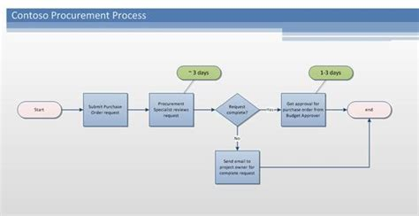 what are workflows in sharepoint sharepoint workflow authoring in visio premium 2010 part