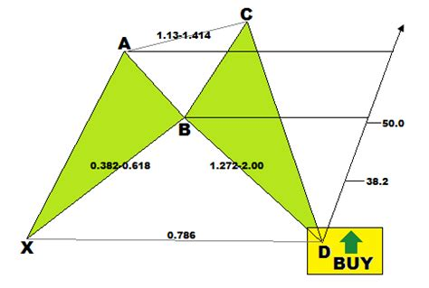 x pattern in trading forex trading guide how to trade bullish cypher harmonic