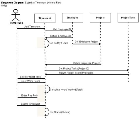 sequence of uml diagrams in project business systems analysis software design with uml
