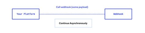why saas is better why is serverless extensibility better than webhooks