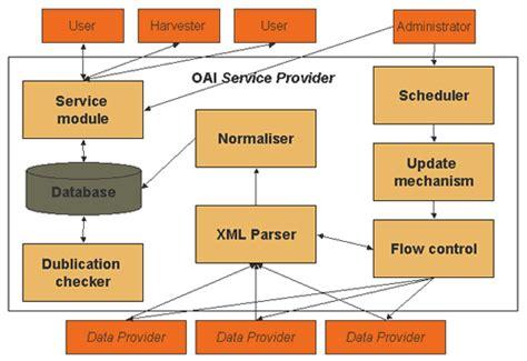 java pattern provider 4 implementing oai pmh