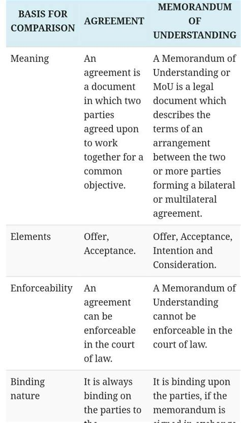 Difference Between Contract And Outline Agreement by What Is The Difference Between A Mou And An Agreement Quora
