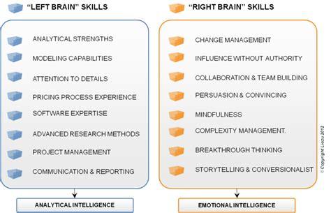 professional skills to list on resume copywritinglyrics