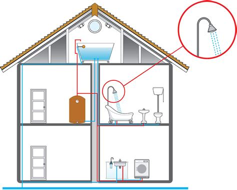 Modern Plumbing Systems by Mains Water Pressure Boosting
