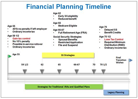 retirement financial planning the 15 of retirement planning books financial planning timeline coherent financial advisers