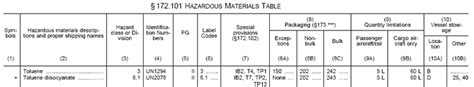 172 101 Hazardous Materials Table by Performance Oriented Packaging Standard Tip 155