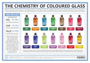 how to color glass the chemistry of colored glass chemistry pk