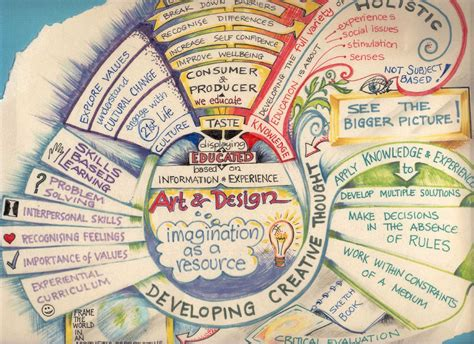 design brief higher art little on a little some exles of mind maps a rubric