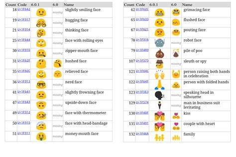 android emoticons list image gallery emoji names