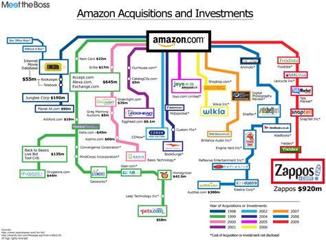 amazon history amazon buys goodreads consolidates epub power