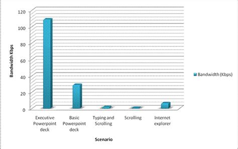 best remote desktop protocol top 10 rdp protocol misconceptions part 1 microsoft