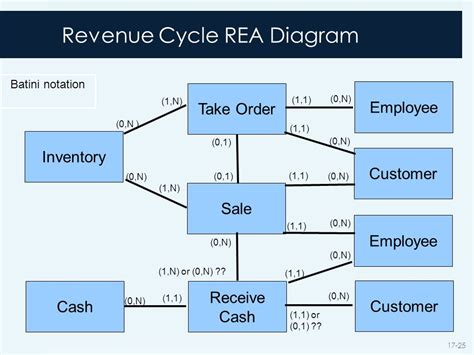 revenue cycle diagram rea diagram of revenue cycle image collections how to