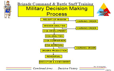 military decision making process mdmp armystudyguide com