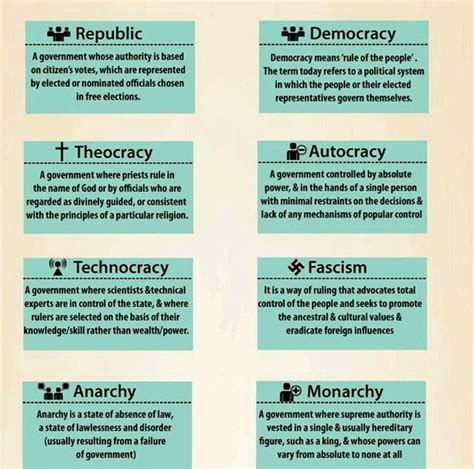Type Of Government 16 Best Introduction To Government Images On