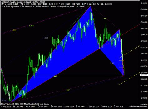 zig zag pattern forex zigzag archives forex meta trader indicators catalogue