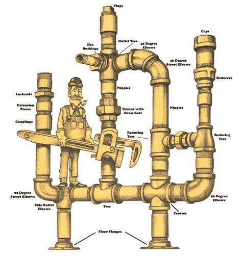 smith fastener company black and galvanized pipe