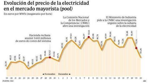 precio de la vtv 2016 los precios de la electricidad en espa 241 a duplicaron a los