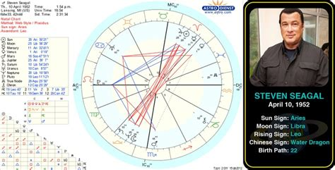 famous aries images  pinterest famous leos famous scorpios  sagittarius birthday