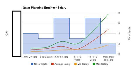 design engineer salary in uae qatar planning engineer salary 2015 planning engineer