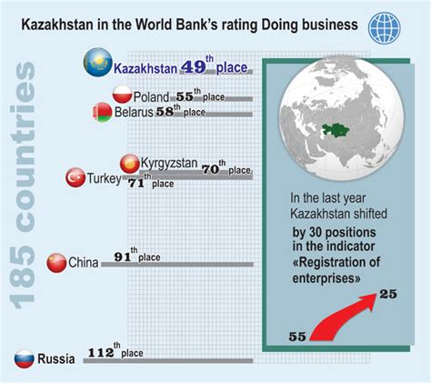 world bank business report country rises in world bank business conditions rankings