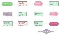 terminator flowchart flow chart exle warehouse flowchart basic flowchart