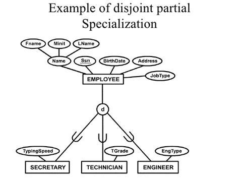 eer diagram definition enhanced er diagram