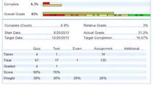 Goddard academy grading for edgenuity