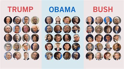 how s cabinet picks compare to obama and bush s