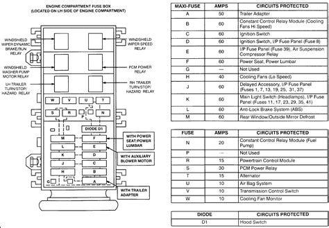 i need a diagram for a 1995 ford windstar fuse box