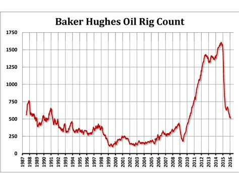 baker hughes rig count outlook 2016 advantage futures