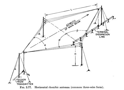 terminating resistor german rhombic antenna