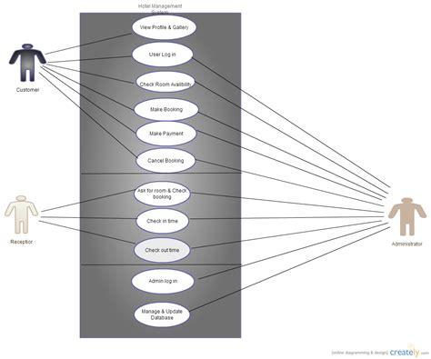 using diagram hotel management system use diagram uml creately