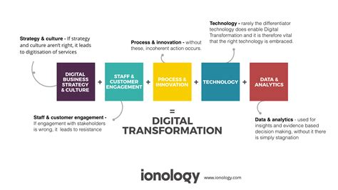 Digital Transformation Framework Ionology Digital Transformation Plan Template