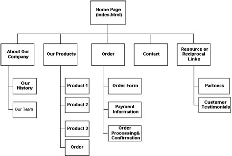 sitemap chart what is a sitemap anjv technologies