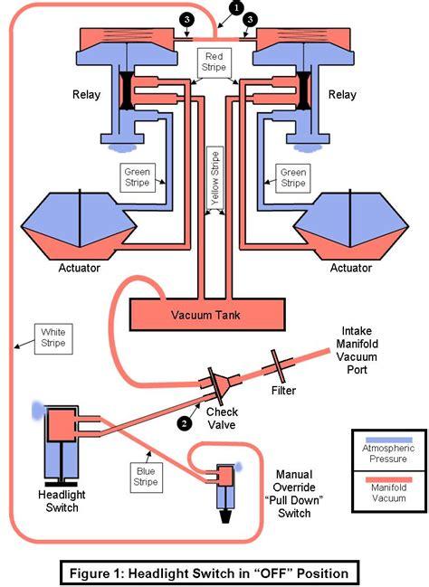 1974 corvette headlight vacuum diagram how your headlight vacuum system works corvetteforum