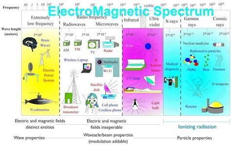 power tools for health how pulsed magnetic fields pemfs help you books how to measure emf understanding emf meters and detectors