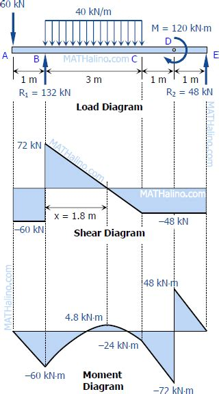 draw the shear and moment diagrams for the beam solution to problem 432 relationship between load shear
