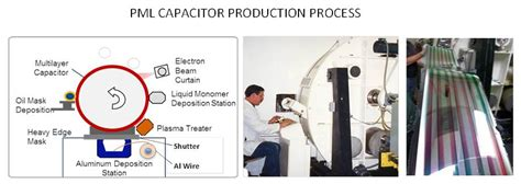 multilayer polymer capacitor sigma technologies int l llc high energy density capacitors products
