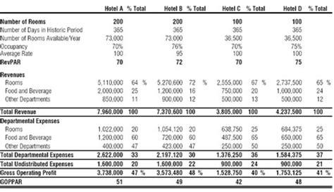 gross operating profit per available room goppar a derivative of revpar by elie younes and kett hvs international