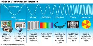 Electromagnetic waves are waves of energy formed when an electric