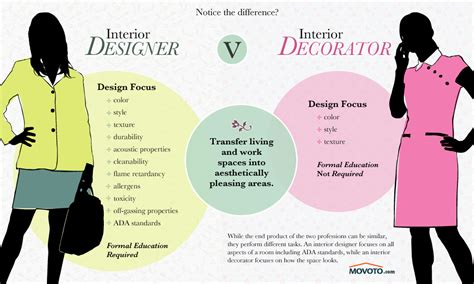 career selection guide between interior designer vs decorator
