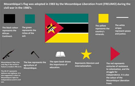flag colors meaning meaning of mozambique s flag vexillology