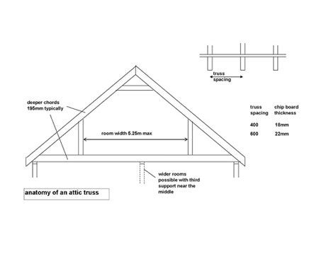 Attic Truss Room Size by The Seven Deadly Sins Of Trussed Rafter Construction Local Surveyors Direct