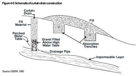 curtain drain construction diagnose clogged drain vs septic backup or failure